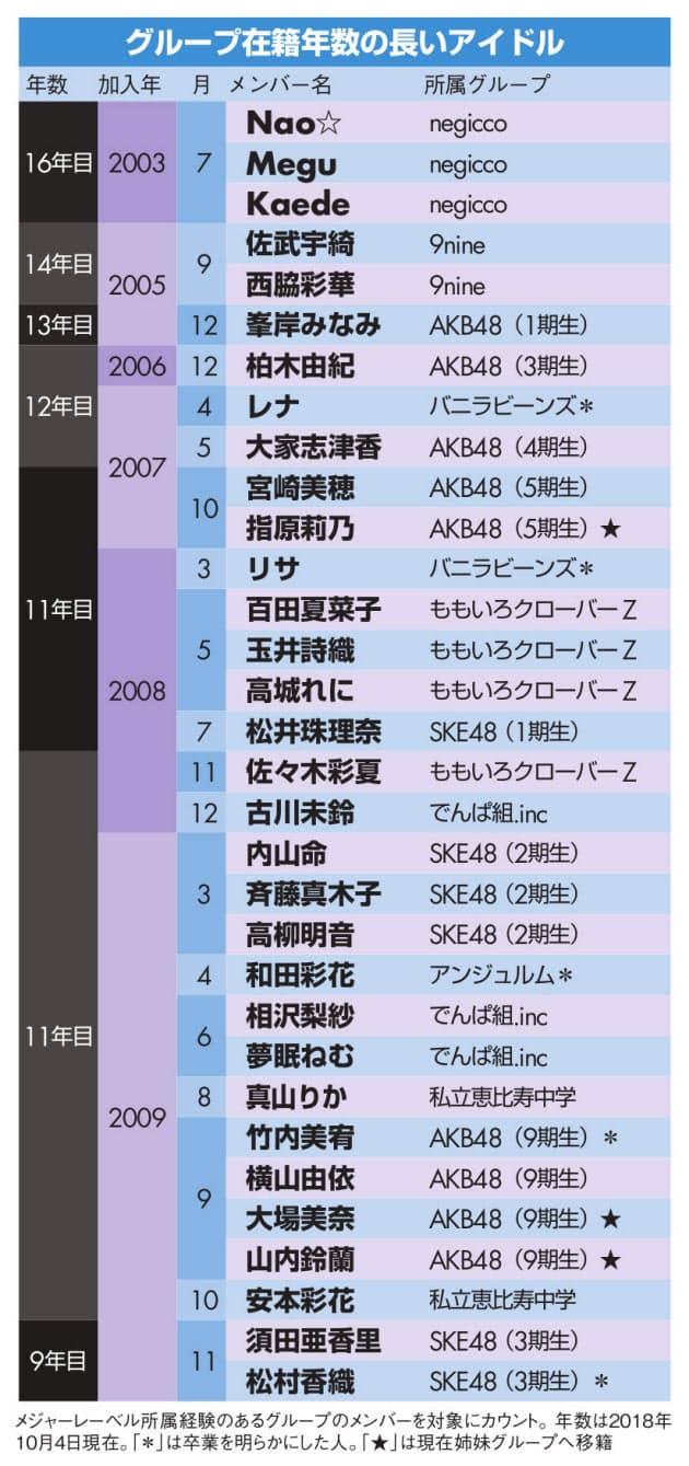 """""""卒業しない派""""アイドルが拡大、活動歴10年超えも...(画像あり)"""