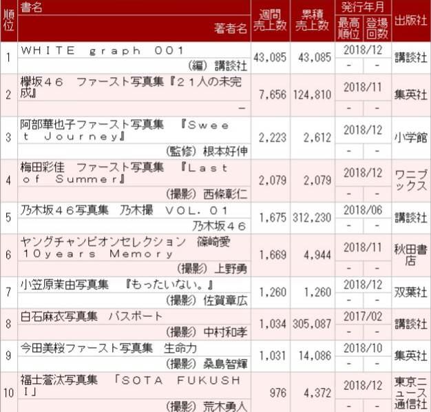 【悲報】欅坂46の1st写真集『21人の未完成』が3週目売り上げ7656部で減速...在庫消化に黄色信号