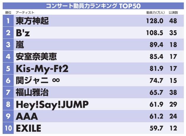 観客動員数ランキング、欅坂46がランクインwwwwwwww