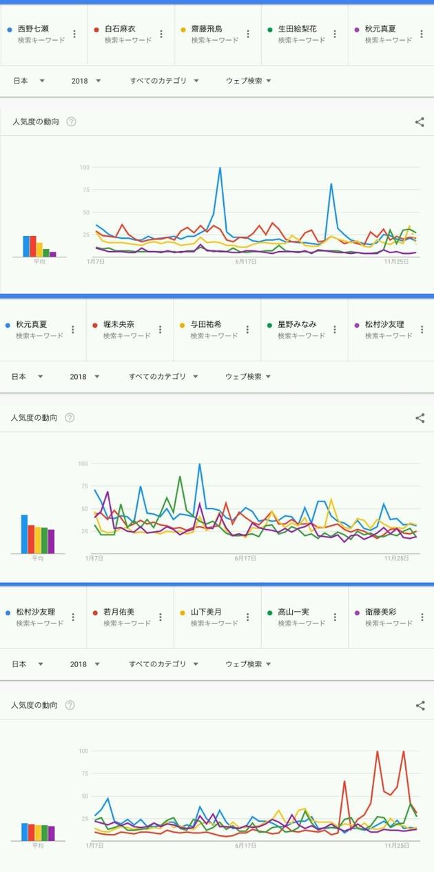 【乃木坂46】Googleトレンド一般人気ランキング2018がコチラ!!!!!