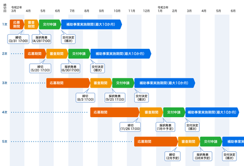 fig_schedule