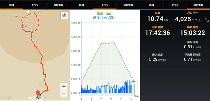 富士山 コースタイムなど