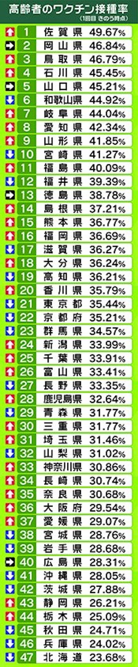 都道府県ワクチン ランキング