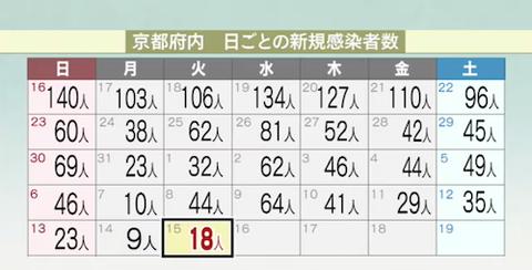 京都 感染カレンダー0615