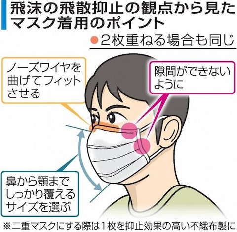 マスクの付け方00s