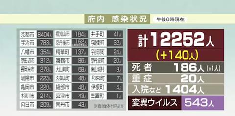 京都 感染者数0428b