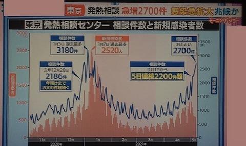 東京発熱センター0506