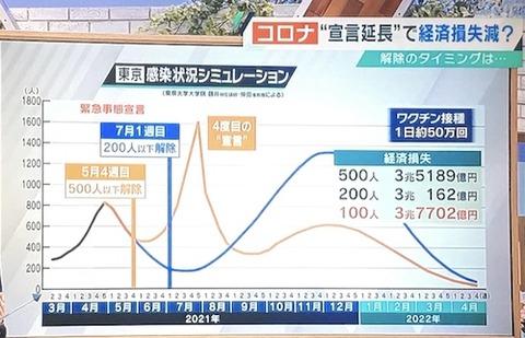 コロナ感染予想と経済0507
