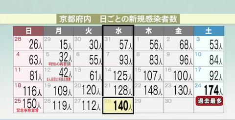 京都 感染者数0428a