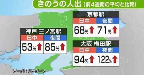 関西3都市人出? 5波0626