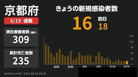 京都 感染0619 sa