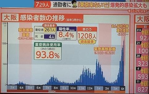 大阪感染者数0415