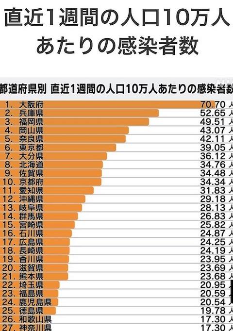京都 岡山感染状況0508