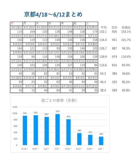 京都 カレンダー分析0612