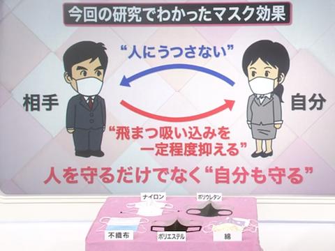 富岳 マスクで「肺」を守れる!