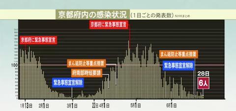 京都 感染推移0628