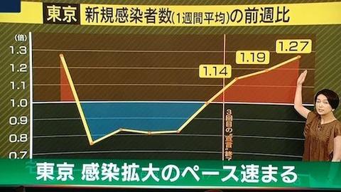 東京 分析0709