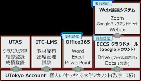 東大 service-overview