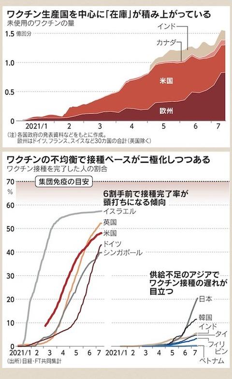 ワクチン 2極化 アジア