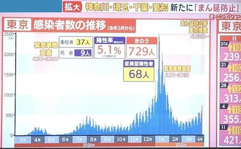 東京感染者数0415