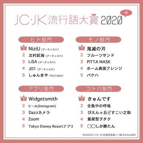 JCJK流行語、2020年大賞  全