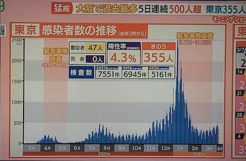 東京感染者0404