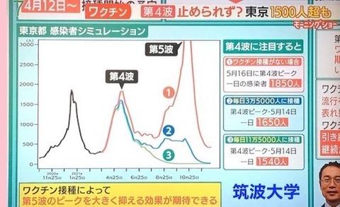 筑波大 分析「第5波」も?
