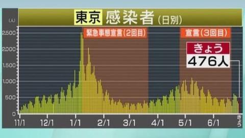 東京感染推移0629