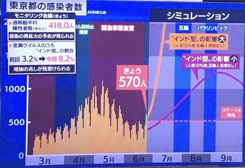 東京感染推移予想0624ss