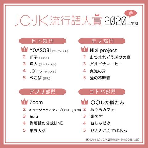 JCJK流行語、2020年大賞 上