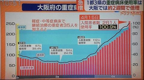 大阪重傷者数0415