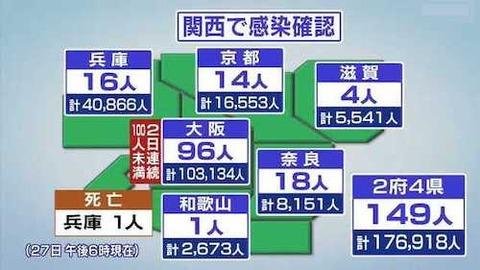 関西地方感染0627 m