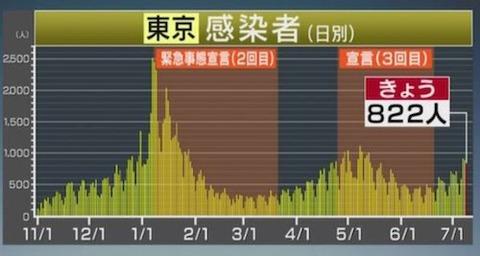 東京感染推移0709