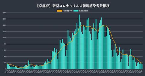 京都 感染推移0619