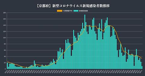 京都 感染推移0614