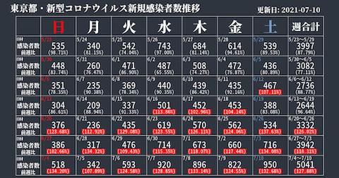東京感染カレンダー0710 FA