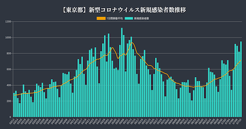東京感染者推移0710