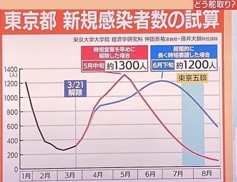 東京新規感染者 資産