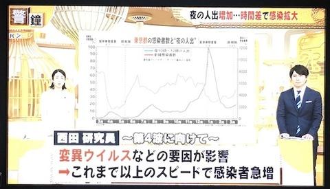 東京分析0404