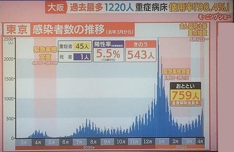 東京感染者数 0418s