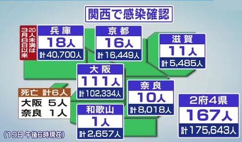 関西地方感染0619