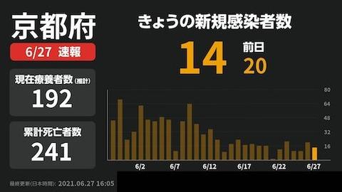 京都感染0627