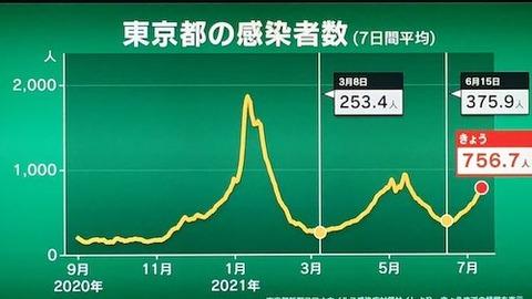 東京感染平均推移0712