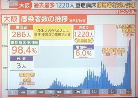大阪感染者数 0418a