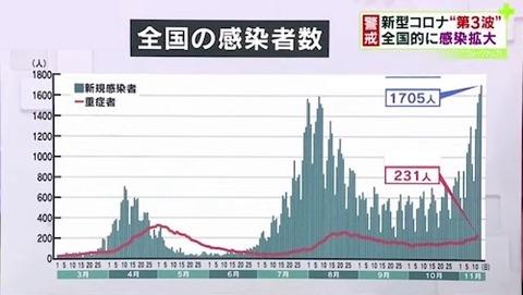 日本感染者数 1114Hu