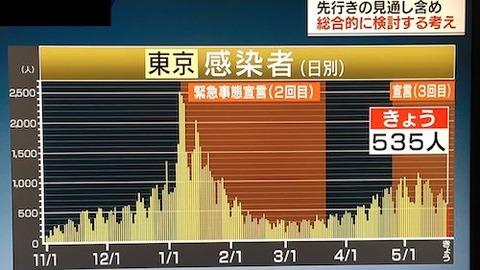 東京感染者 推移 0523