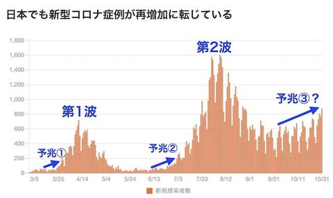 日本でも新型コロナ 最増加