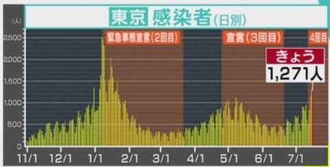東京感染者推移0716