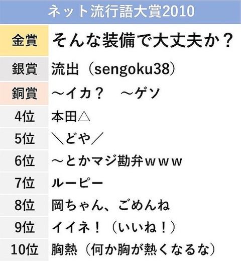 ネット流行語大賞2010ac