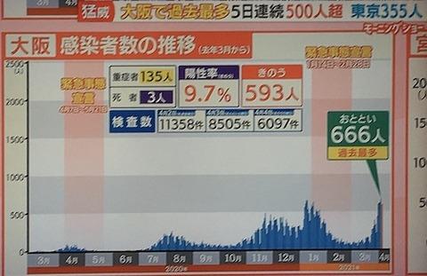 大阪感染者0404